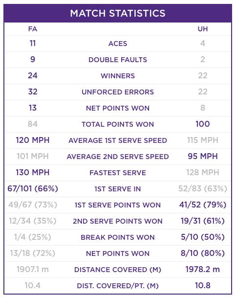 Felix Auger-Aliassime Ugo Humbert match stats Wimbledon 2019