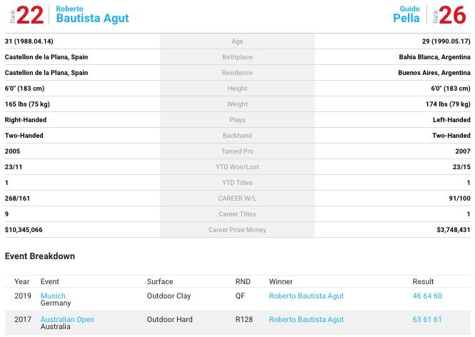 Bautista-Agut Pella head to head