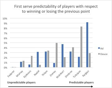 First serve prediction in tennis based on previous point
