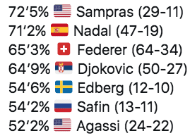 Nadal Federer Djokovic win ratio against Top 10 players in Grand Slams