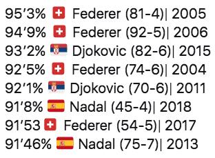 Roger Federer Djokovic Nadal win ratio