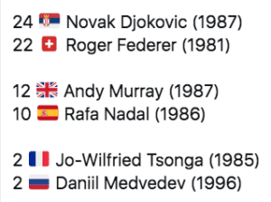 Medvedev joins Active winners of more than 2 hard court ATP 100 tournaments