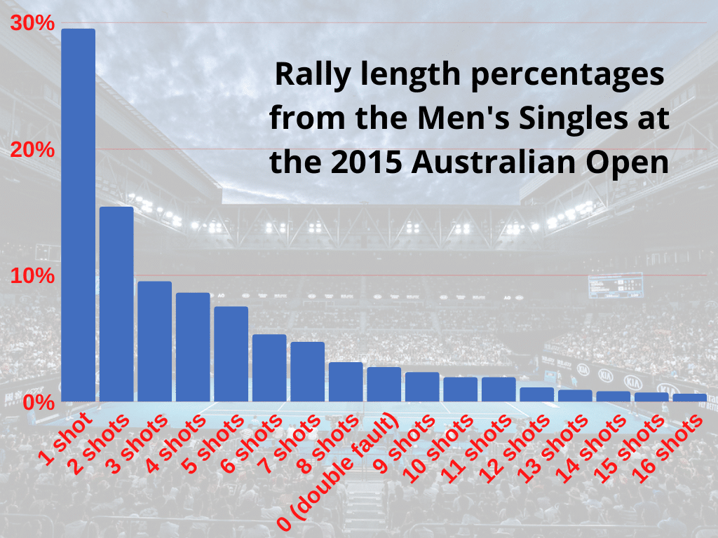 Rally length percentages from the Men's Singles at the 2015 Australian Open