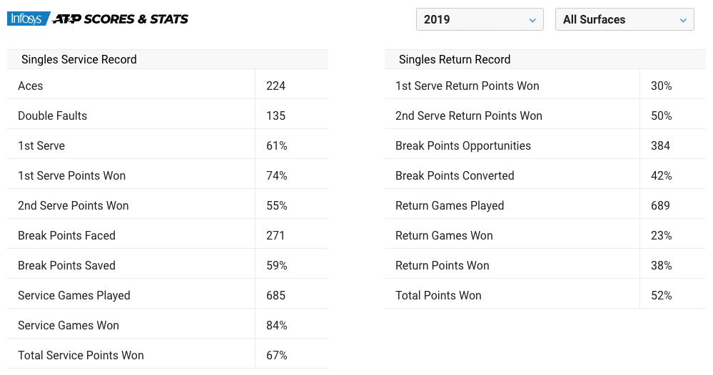 Alex de Minaur 2019 stats