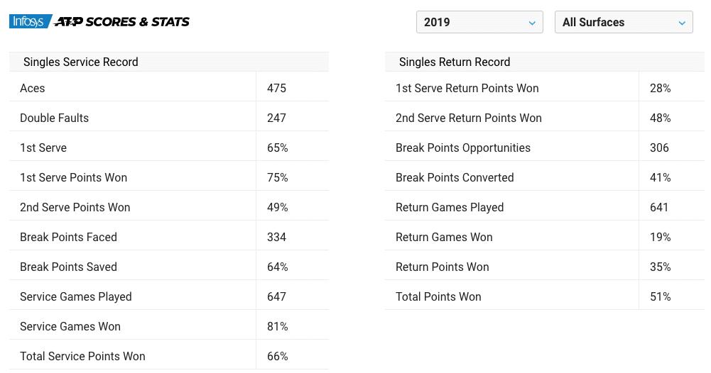 Felix Auger Aliassime 2019 statistics