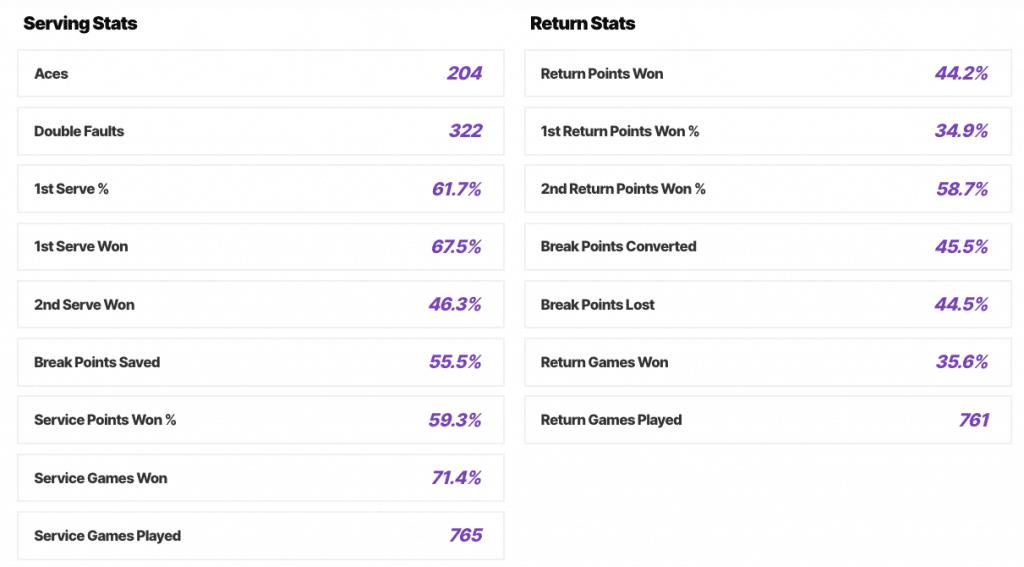 Belinda Bencic 2019 stats