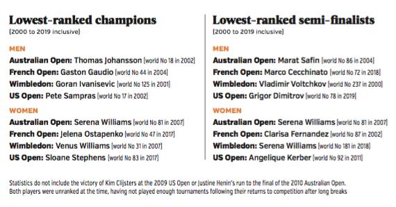 Lowest ranked Grand Slam champions