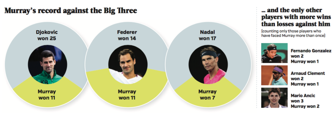 Andy Murray record against Big 3